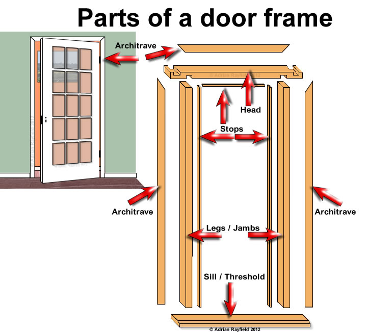 Parts of a door frame