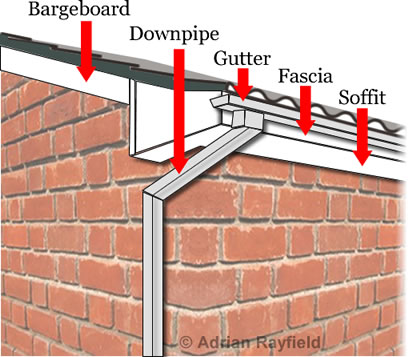 Graphic of fascia, soffit and bargeboards