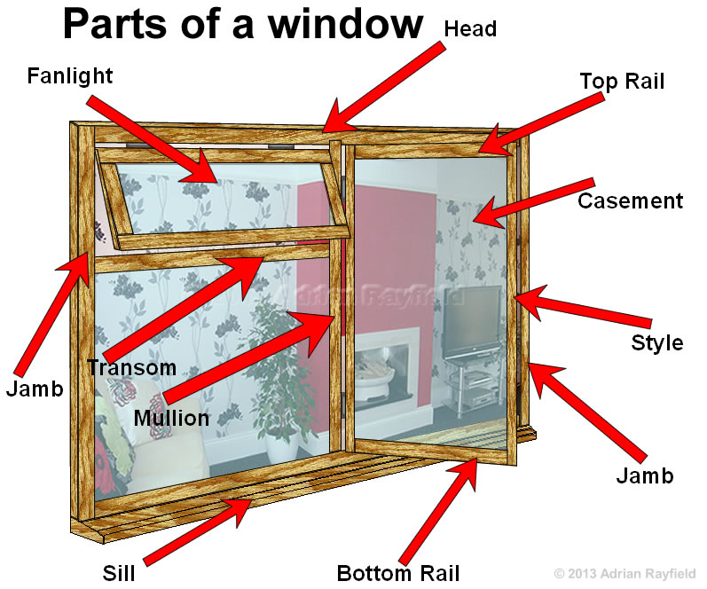 parts of a window property decorating