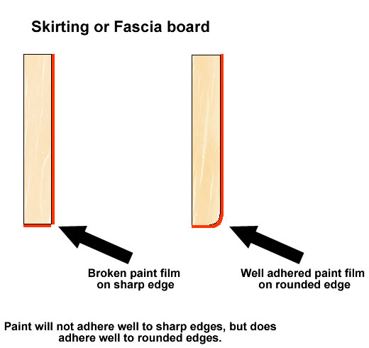 Graphic showing wood with and without rounded edge
