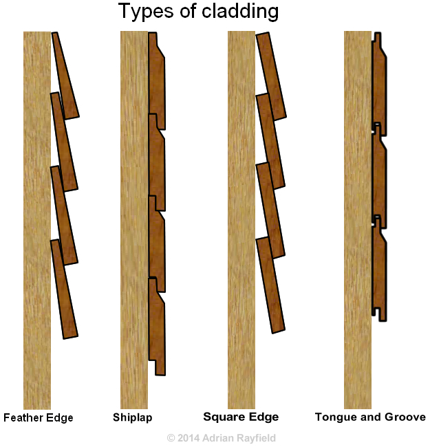 Types of cladding