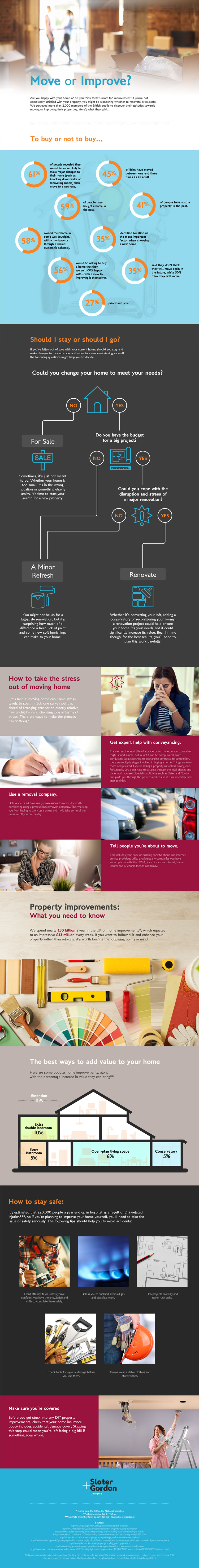 Move or Improve Infographic