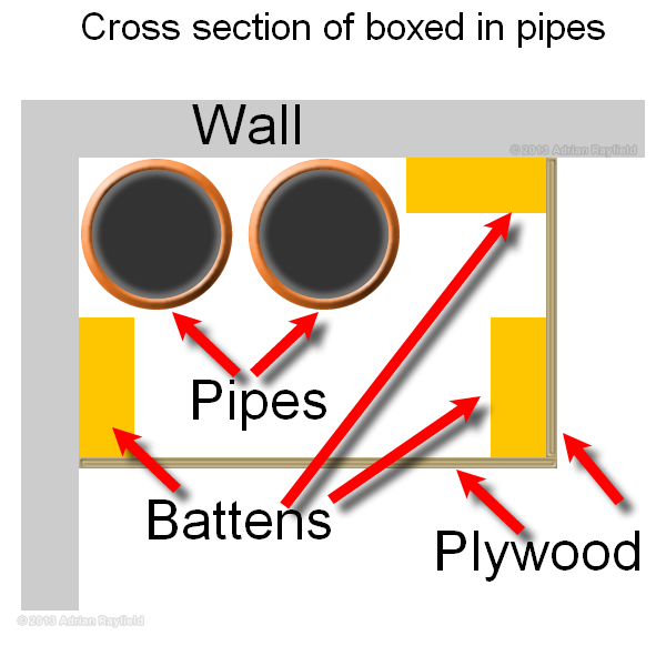 Boxing in pipework