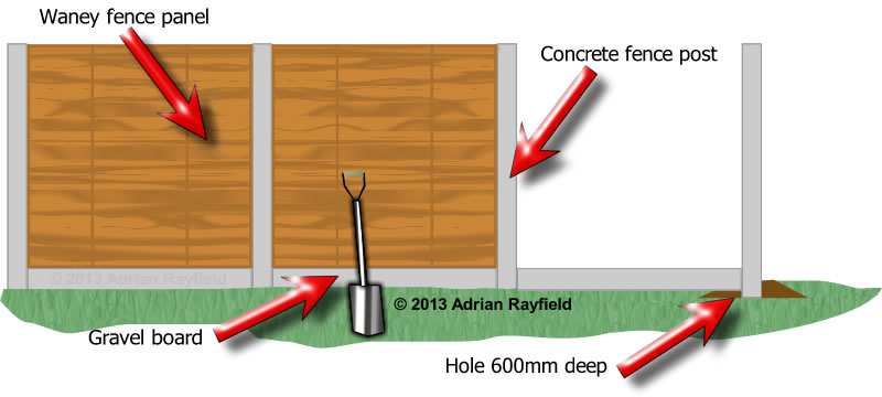 fence panels and fence posts grapgic