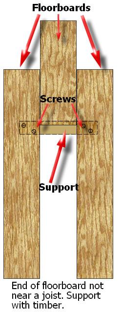 Floorboards not on a joist