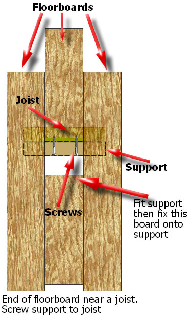 Floorboards with support on joist